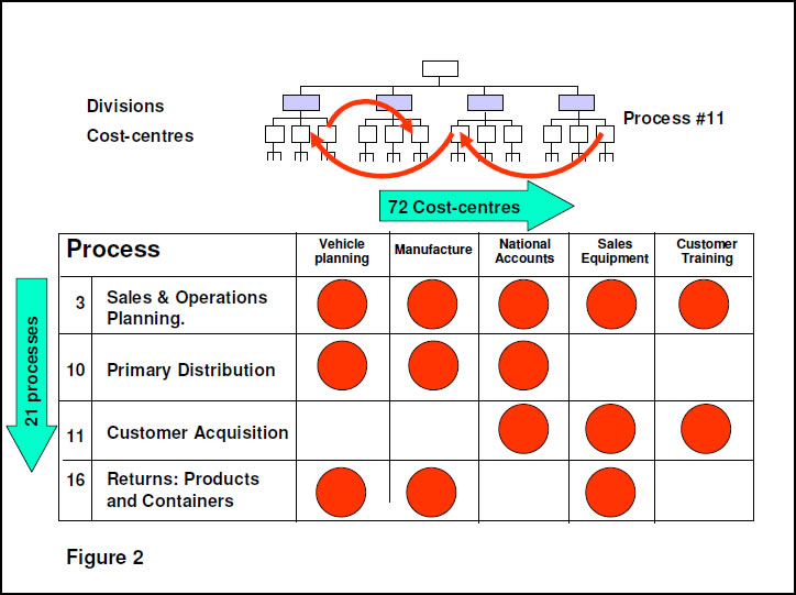 case study business process reengineering in an international company Building the business case for bpm business process reengineering, six sigma business environment, companies need to be able to exploit new market.